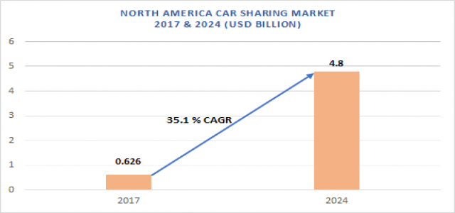 Strong growth in North America Car Sharing Market up to 2024