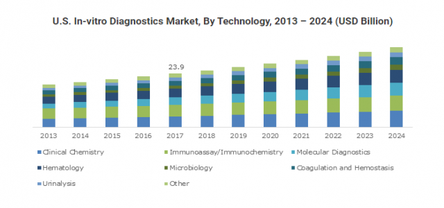 North America In-vitro Diagnostics Market is set to grow at 5.6% CAGR up to 2024
