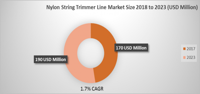 Nylon String Trimmer Line Market Size is Expected to Exhibit USD 190 million by 2023