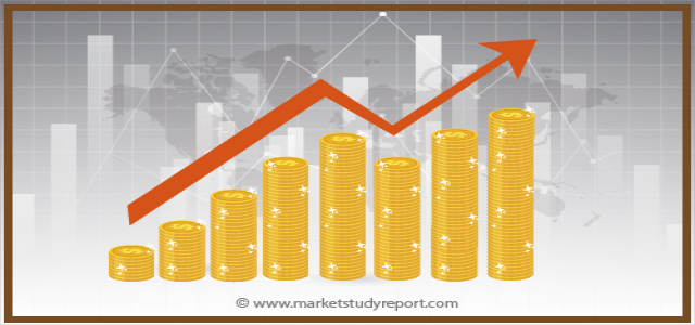 Maintenance Management Software Market Overview with Detailed Analysis, Competitive landscape, Forecast to 2024