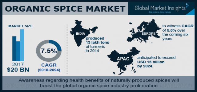 Organic Spice Market Forecast - Industry Size, Share Report 2018-2024