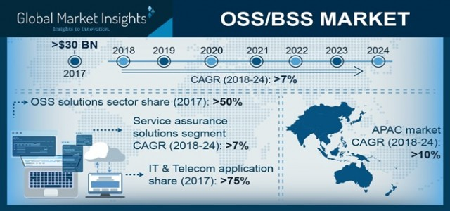 OSS/BSS Market in cloud Segment is Projected to Growth At A CAGR Of Over 9% Over 2018 - 2024