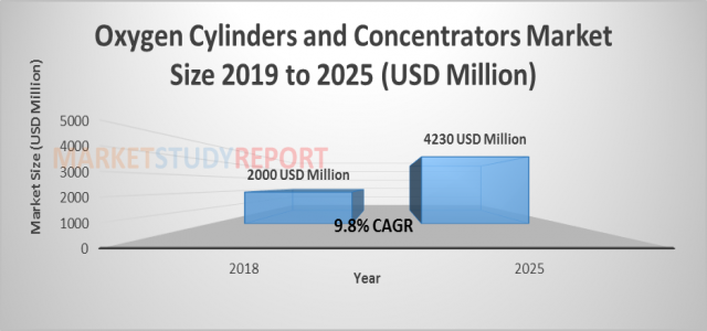 At 9.8% CAGR, Oxygen Cylinders and Concentrators Market Size is Expected to reach USD 4230 million by 2025