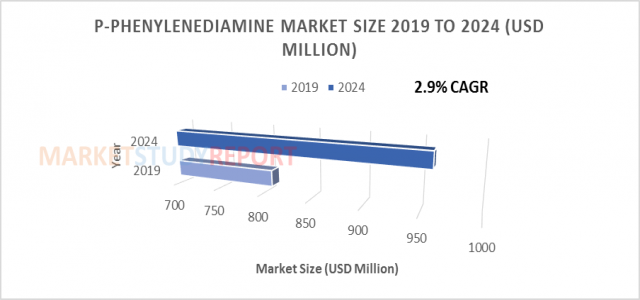 Global p-Phenylenediamine (PPD) Market Size Poised to Touch USD 960 million by 2024