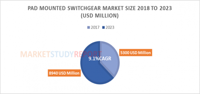 Pad Mounted Switchgear Market by Size, Growth, Opportunity and Forecast to 2023