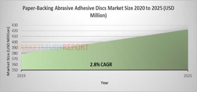 Paper-Backing Abrasive Adhesive Discs Market Size is Projected to be Around US$ 422.6 million by 2025