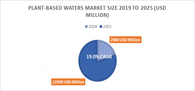 At 19% CAGR, Plant-based Waters Market Size is Expected to Exhibit 12000 million USD by 2025