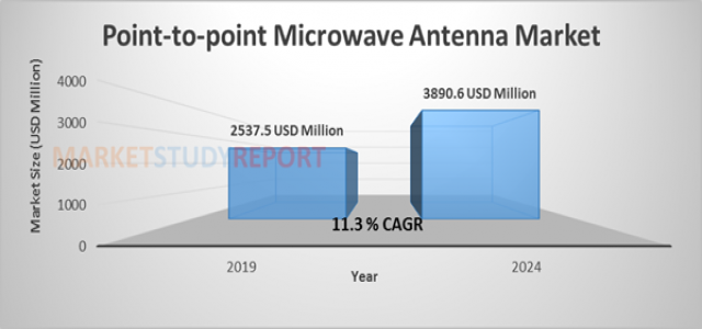 At 11.3% CAGR, Point-to-point Microwave Antenna Market will reach 3890.6 million USD by 2024