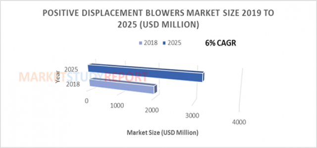 6%+ growth for Positive Displacement Blowers Market Size to reach 3190 million USD by 2025
