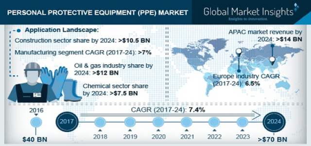 Personal Protective Equipment Market 2024 By Application - Construction, Oil & Gas, Manufacturing, Chemicals