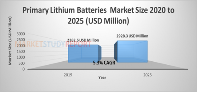 5.3%+ growth for Primary Lithium Batteries Market Size to reach 2928.3 million USD by 2025