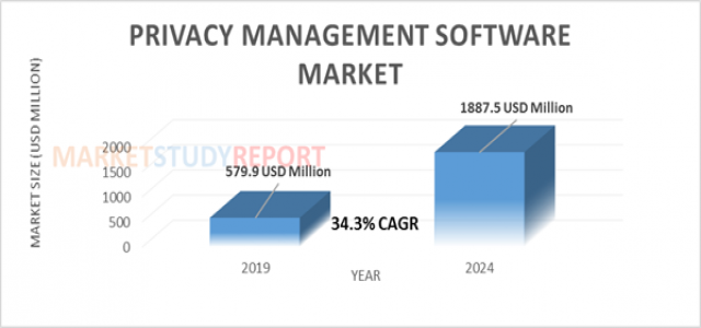 At 34.3% CAGR, Privacy Management Software Market Size is Expected to Exhibit 1887.5 million USD by 2024