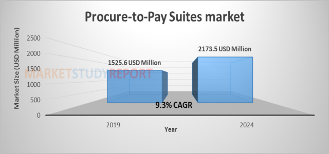 Procure-to-Pay Suites market Size Growing at 9.3% CAGR to hit USD 2173.5 million by 2024