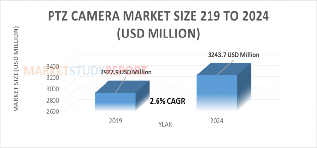 2.6%+ growth for PTZ Camera Market Size to reach 3243.7 million USD by 2024