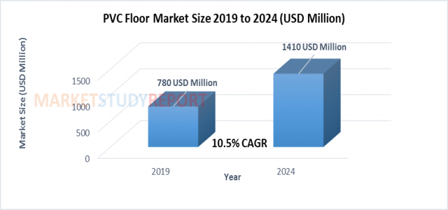 PVC Floor Market Size Rising at more than 10.3% CAGR During 2019 -2024