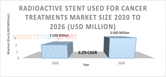 At 6.2 % CAGR, Radioactive Stent Used for Cancer Treatments Market Size Set to Register 3 million USD by 2026