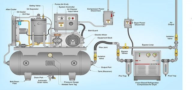 Reciprocating Air Compressor Market – Detailed Analysis of Current Industry Figures with Forecasts Growth By 2024