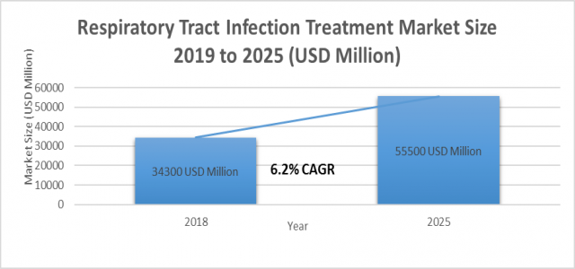 At 6.2% CAGR, Respiratory Tract Infection Treatment Market Size, Growth Forecast to Register US$ 55500 million by 2025