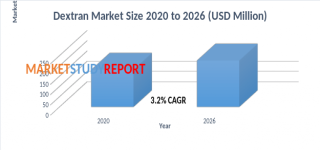 Dextran Market to Witness a Pronounce Growth During 2020 to 2026
