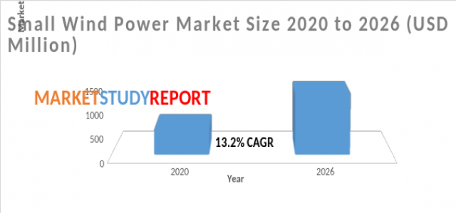 Latest Research report on Small Wind Power Market Size predicts favorable growth and forecast