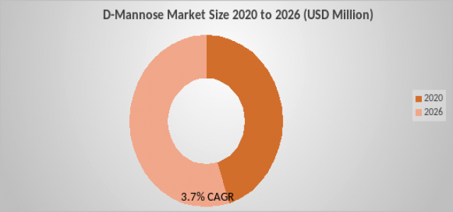 D-Mannose Market - Global Industry Growth Analysis, Size, Share, Trends, and Forecast 2020 - 2026