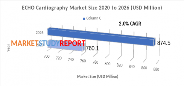 Emerging Growth for ECHO Cardiography Market by 2020-2026 | Top Players are