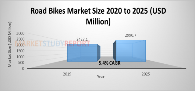 At 5.4% CAGR, Road Bikes Market Size is Expected to Exhibit US$ 2990.7 million by 2025