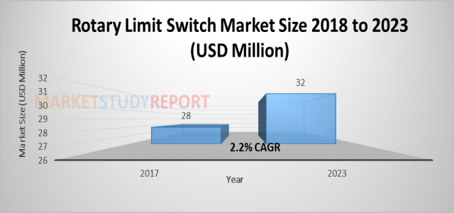 Rotary Limit Switch Market Size | Global Industry Analysis, Segments, Top Key Players, Drivers and Trends to 2023