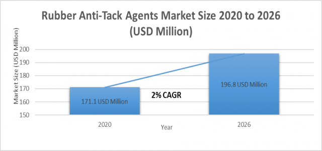 Rubber Anti-Tack Agents Market Size Soaring at 2.0 % CAGR to Reach 196.8 million USD by 2026