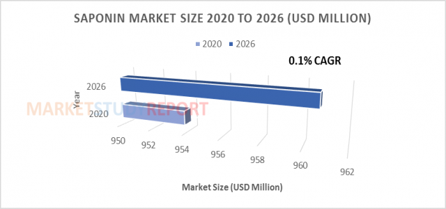 0.1%+ growth for Saponin Market Size to reach 960.7 million USD by 2026