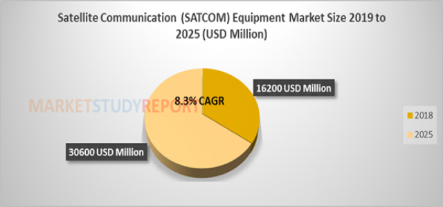 8.3%+ growth for Satellite Communication (SATCOM) Equipment market Size raising to USD 30600 million by 2025