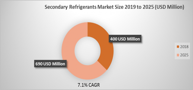 At 7.1% CAGR, Secondary Refrigerants Market Size, Growth Industry is Expected to Exhibit 3570.3 million USD by 2025
