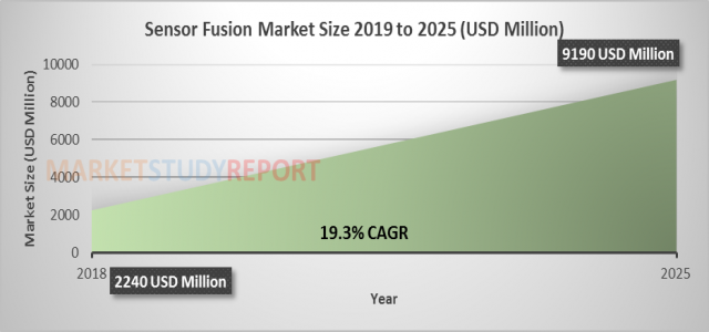 19.3%+ growth for Sensor Fusion Market Size raising to USD 9190 million by 2025