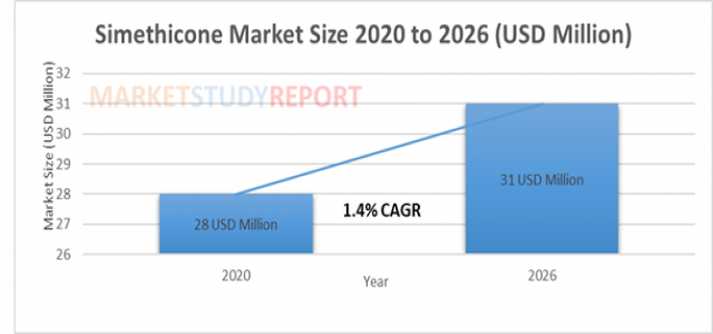 Simethicone Market size Trends, to exceed 31Mn by 2026