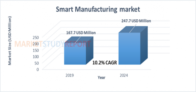 At 10.2% CAGR, Smart Manufacturing market Size will reach 247.7 million USD by 2024