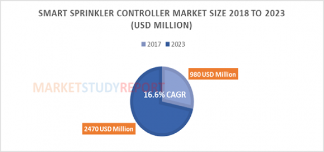 16.6%+ growth for Smart Sprinkler Controller Market Size raising to USD 2470 million by 2023