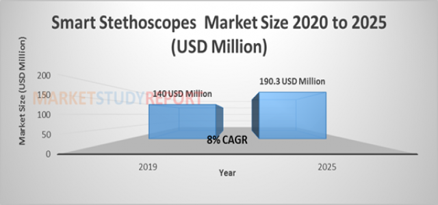 8 %+ growth for Smart Stethoscopes Market Size raising to USD 190.3 million by 2025