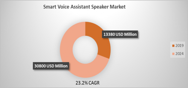 Smart Voice Assistant Speaker Market Size Growing at 23.2% CAGR to hit USD 30800 million by 2024