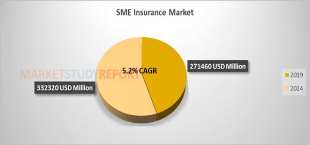 At 5.2% CAGR, SME Insurance Market Size Set to Register 332320 million USD by 2024