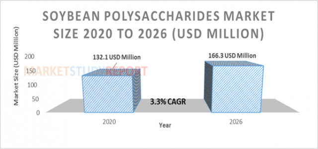3.3%+ growth for Soybean Polysaccharides Market Size to reach 166.3 million USD by 2026