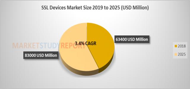 3.4%+ growth for SSL Devices market Size raising to USD 83000 million by 2025