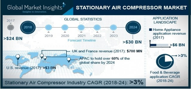Stationary Air Compressor Market By Industry Growth, Trend