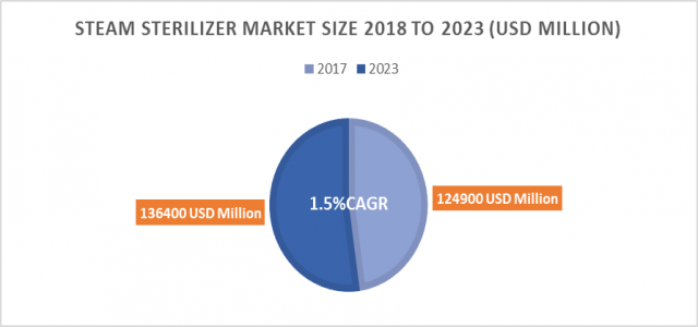 Steam Sterilizer Market Size, Analytical Overview, Growth Factors, Demand, Trends and Forecast to 2023
