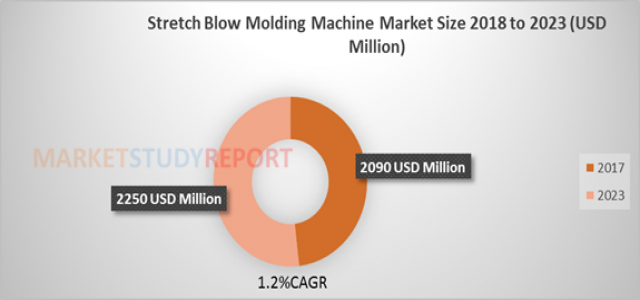 Stretch Blow Molding Machine Market Future Scope, Demands and Projected Industry Growths to 2023