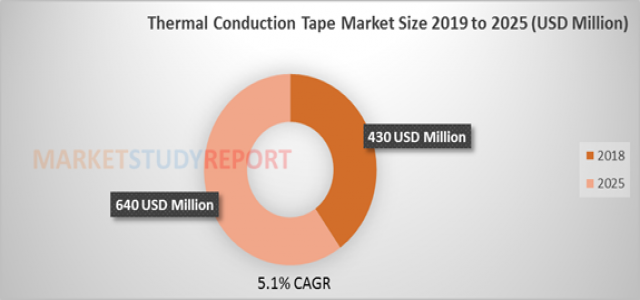 At 5.1% CAGR, Thermal Conduction Tape Market Size, Research, Growth Forecast to surpass USD 640 Million by 2025