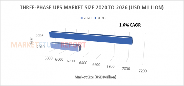 Three-phase UPS Market Size is Determined to cross a value of $ 7052.6 million by 2026