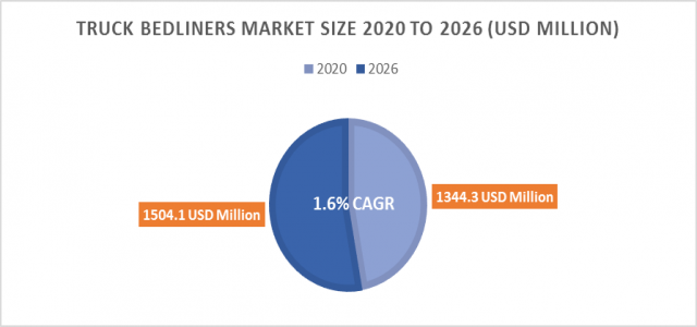 Worldwide Truck Bedliners Market Boosting the Growth, Dynamics Trends, Efficiencies Forecast to 2026