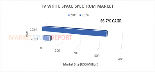 At 66.7% CAGR, TV White Space Spectrum Market Size Set to Register 337.2 million USD by 2024