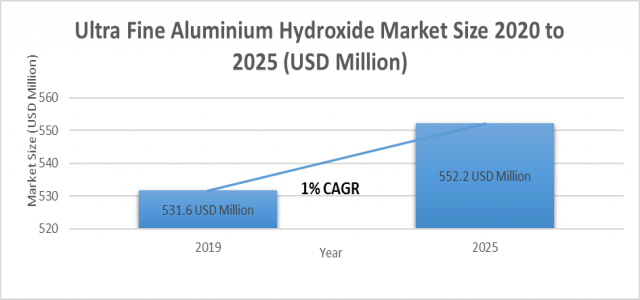 Ultra Fine Aluminium Hydroxide Market Share, By Product Analysis, Application, End-Use, Regional Outlook, Competitive Strategies & Forecast up to 2025