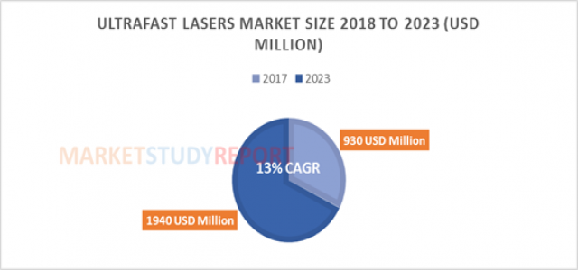 Ultrafast Lasers Market Size Estimated to Flourish at USD 1940 million by 2023